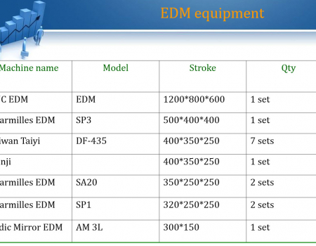 EDM-Udrustning