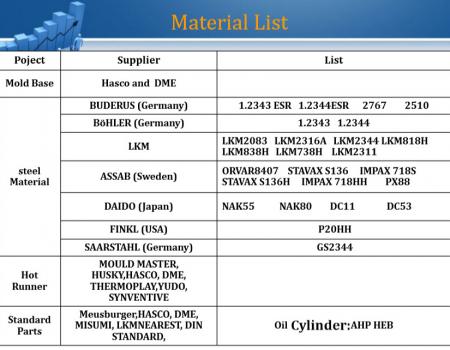 Materiale-Liste
